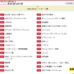 新語・流行語大賞 2019年のノミネート30語 発表!!